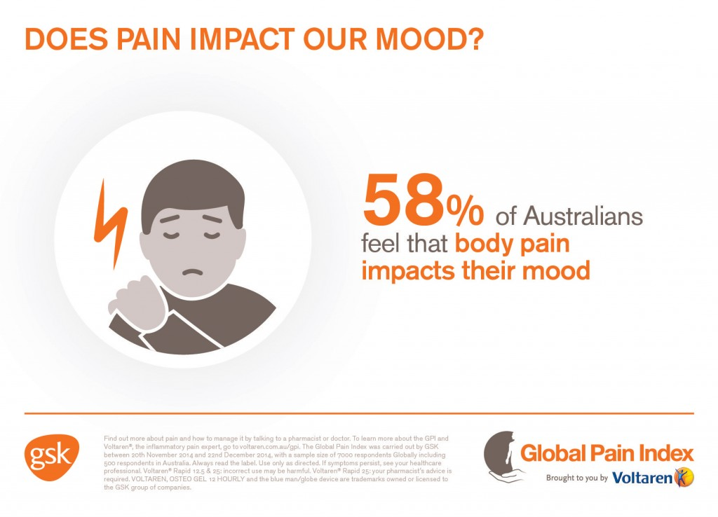 Global Pain Index